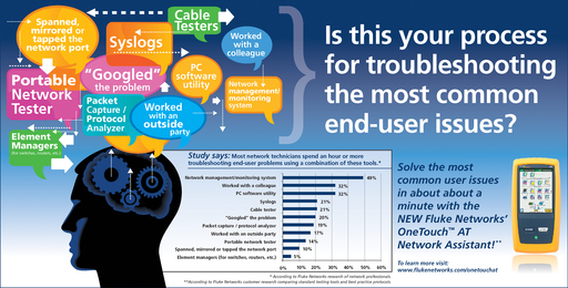 Fluke Networks' OneTouch AT troubleshoots the most common end-user issues in about a minute.