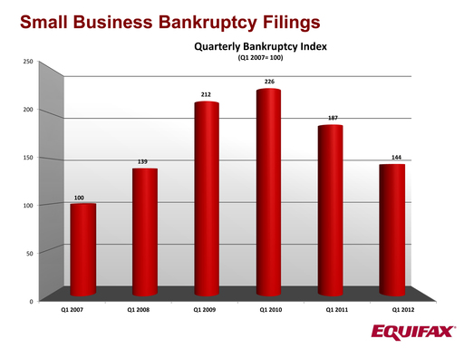 Quarterly Small Business Bankruptcy Index from Q1 2007 through Q1 2012