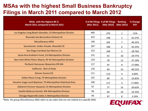 MSAs with the highest Small Business Bankruptcy Filings in March 2011 compared to March 2012