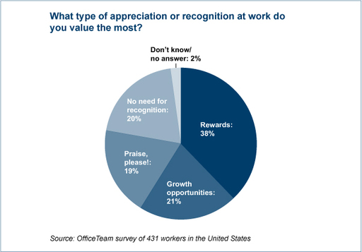 What type of appreciation or recognition at work do you value the most?