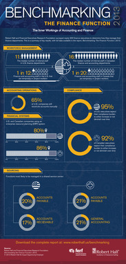 Infographic: Benchmarking the Finance Function