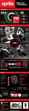 Aprilia: Ride Like a Champion