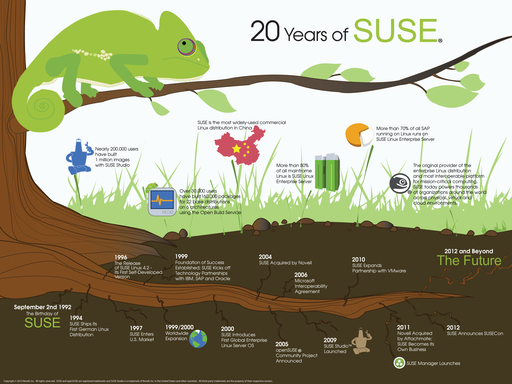 20 Years of SUSE