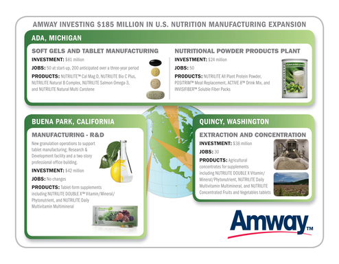 Earlier this year, Amway announced a $185 million expansion to meet global demand for its top-selling Nutrilite brand of vitamins, minerals and dietary supplements.