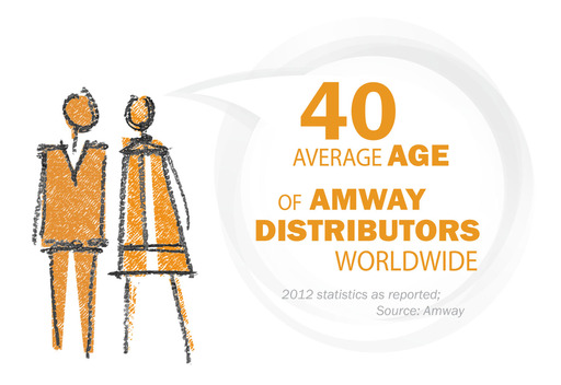 Average Age of Amway Distributors Worldwide