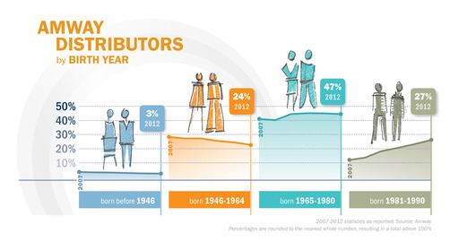 Amway Distributors By Birth Year