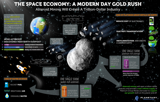 Asteroid mining will launch a trillion-dollar industry