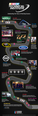 NASCAR Tech - Celebrating 10 Years of Starting Careers (Infographic)