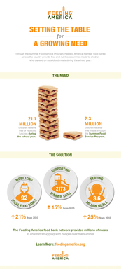 Feeding America Summer Foods Infographic