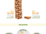 Feeding-america-summer-foods-infographic-sm