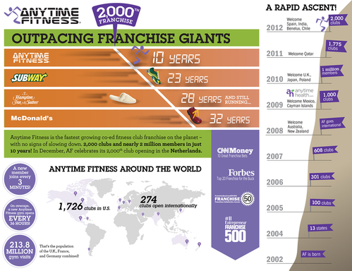 Anytime Fitness Outpacing Competition