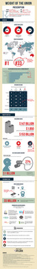 2013 Weight of the Union Infographic