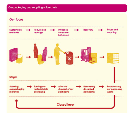 Our Packaging and Recycling Value Chain