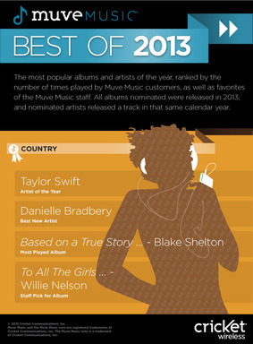 Country Muve Music Best of 2013