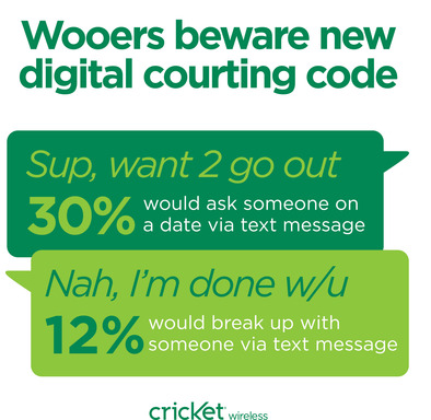 Wooers beware new digital courting code: asking out and breaking up by text