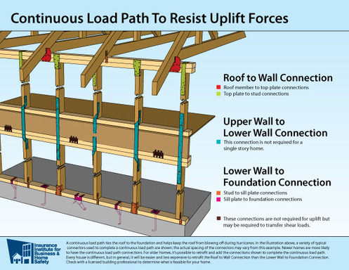 Continuous Load Path Illustration