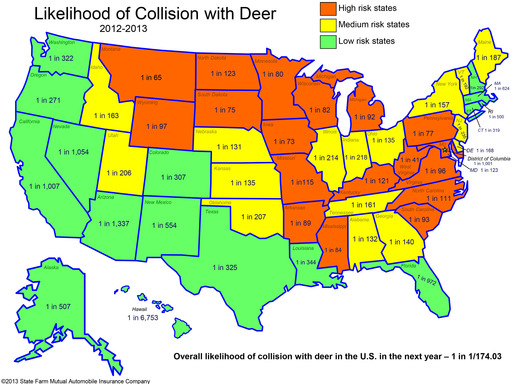 Using its claims data and state licensed driver counts, State Farm calculates the chances of a motorist striking a deer over the next 12 months at 1 in 174, compared with 1 in 167 the year before.