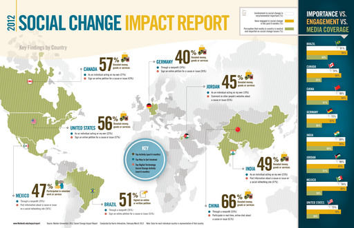 Key social change findings by country. Source: Walden University's 2012 Social Change Impact Report Conducted by Harris Interactive, Feb.-March 2012. www.WaldenU.edu/impactreport