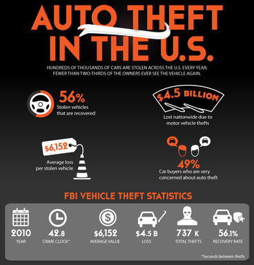 This year's National Vehicle Theft Protection Month initiative features a new all-encompassing auto theft infographic that highlights the latest facts, tips and survey results.