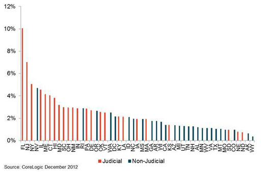 Figure 2: Foreclosure Inventory as of December 2012  Judicial Foreclosure States vs. Non-Judicial Foreclosure States