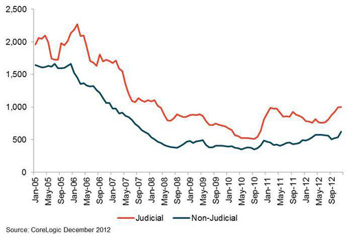 Figure 1: Number of Mortgaged Homes per Completed Foreclosure Judicial Foreclosure States vs. Non-Judicial Foreclosure States (3-month moving average)