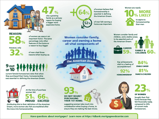 A TD Bank survey of more than 1,300 consumers across the United States showed that women are nearly 10% more likely to aspire to homeownership than men.