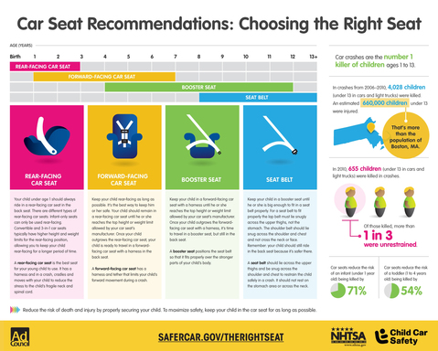 Child Car Safety Infographic