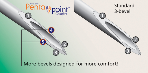 A 5-beveled needle tip offers a flatter, thinner surface that penetrates the skin with significantly less force and leads to an easier and more comfortable injection.