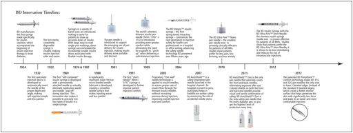 Timeline of Innovation: BD Diabetes Care