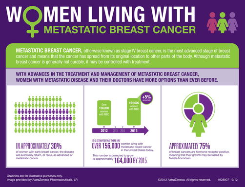 Women Living with Metastatic Breast Cancer