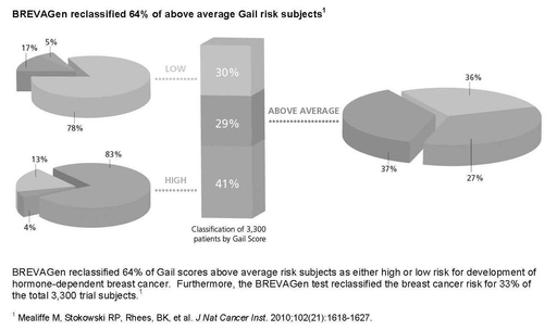 BREVAGen Reclassified 64% of Above Average Gail Risk Subjects