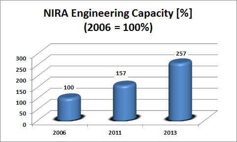 NIRA Engineering Capacity Growth
