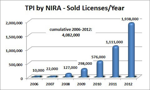 NIRA License Sales Development