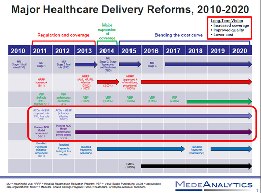 Major Healthcare Delivery Reforms 2010-2020