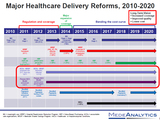 58881-major-healthcare-delivery-reforms-2010-2020-sm