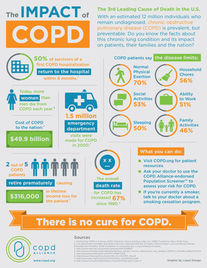"Download and print ""The Impact of COPD"" 8.5x11"" to display in your office or facility"