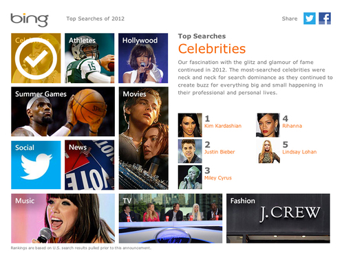 The Top 2012 Searches From Bing Reveal No One Can Keep Up With the Kardashians