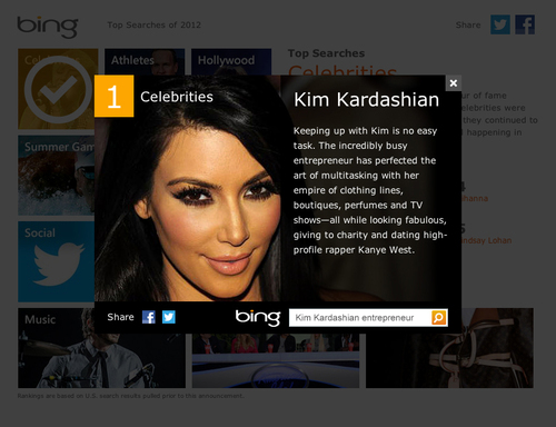 Kim Kardashian was the most-searched person on Bing in 2012
