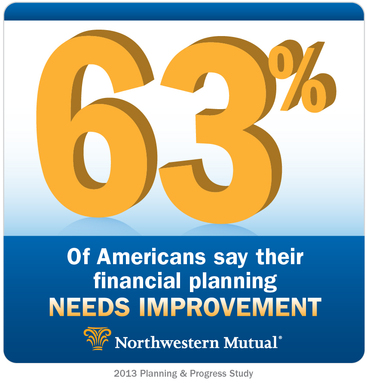 Northwestern Mutual today released data from its 2013 Planning and Progress Study showing that more than six in ten (63%) Americans say their financial planning needs improvement