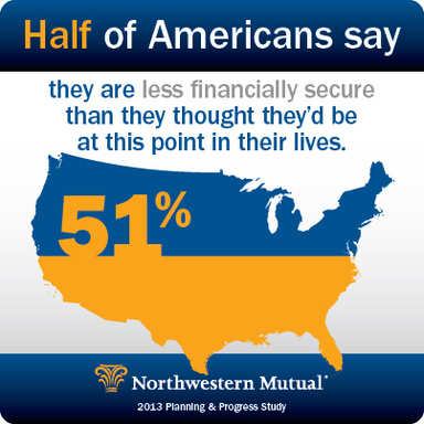 Half of Americans say they are less financially secure than they thought they'd be at this point in their lives.