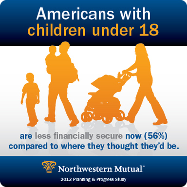 Americans with children under 18 are less financially secure now (56%) compared to where they thought they'd be.