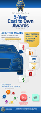 Infographic:  2013 Kelley Blue Book 5-Year Cost to Own Awards