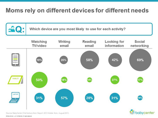 BabyCenter released its 21st Century Mobile Mom Report which revealed that moms rely on different devices for different needs