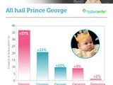 The royals continue to influence American naming trends: The name George is up 37 percent as a girl's name, compared to a 10 percent increase as a boy's name. Variations on the name also rose.