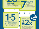 Mouth Healthy Infographic: Diabetes and Your Dental Health