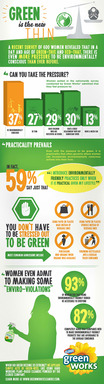 Infographic: Pressure to be Green