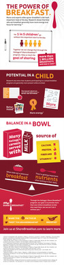 Share Breakfast Infographic