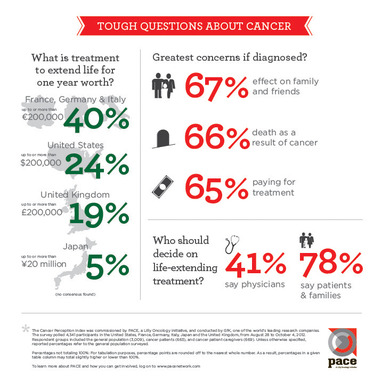Tough Questions About Cancer