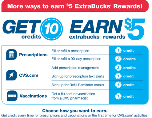 CVS/pharmacy launches ExtraCare Pharmacy & Health Rewards