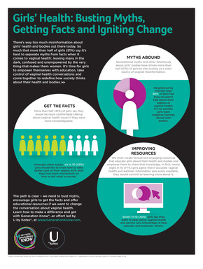 Generation Know Study Infographic